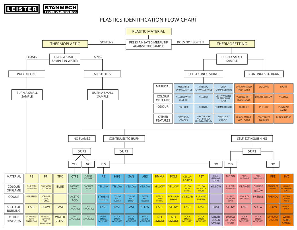 Plastics identification flow chart articles stanmech plastics identification flow chart articles stanmech technologies inc geenschuldenfo Gallery