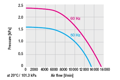 ASO Blower Curve