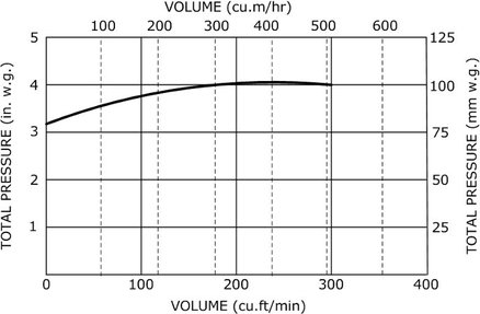 513 Blower curve